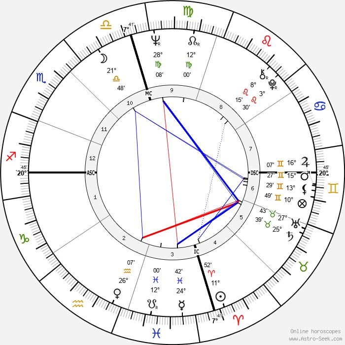 Leon Russell - Birth horoscope chart