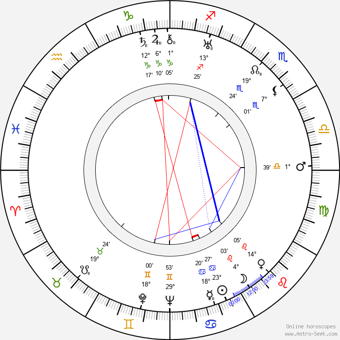 Leon Shamroy - Birth horoscope chart