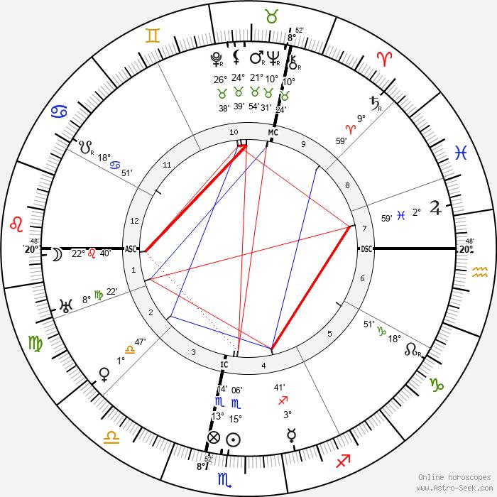 Leon Trotsky - Birth horoscope chart