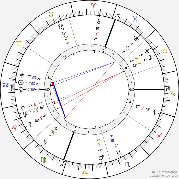 Leona Helmsley - Birth horoscope chart