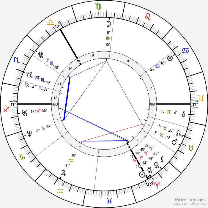 Leona Lewis - Birth horoscope chart