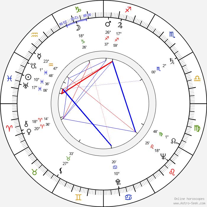 Leonard Andrzejewski - Birth horoscope chart