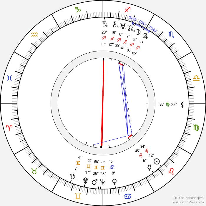 Leonard Buczkowski - Birth horoscope chart