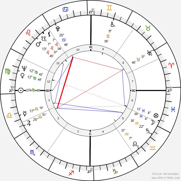 Leonard Cohen - Birth horoscope chart