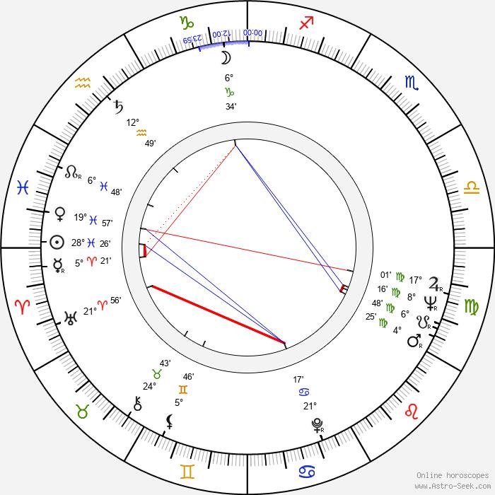 Leonard Lauder - Birth horoscope chart