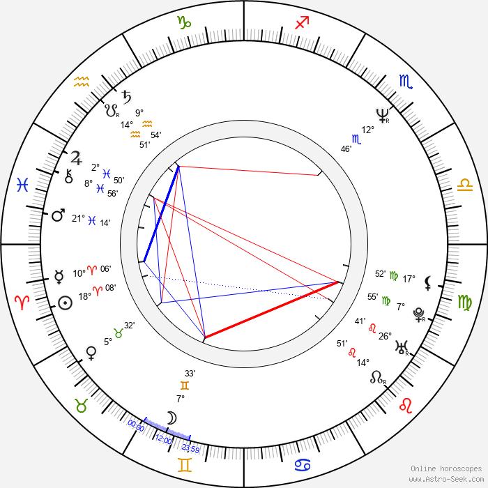 Leonard Medek - Birth horoscope chart