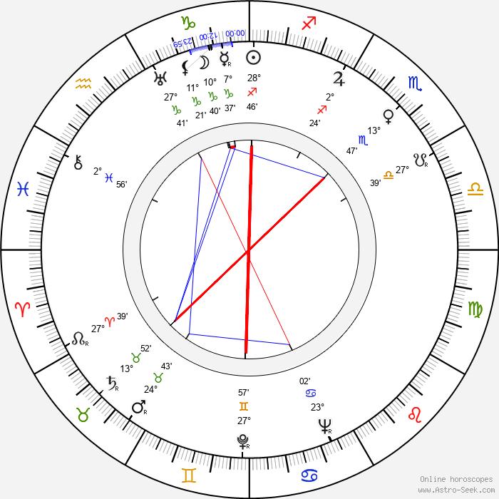 Leonard N. Block - Birth horoscope chart