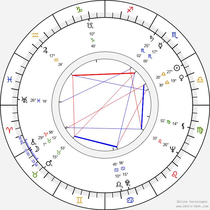 Leonard Rossiter - Birth horoscope chart