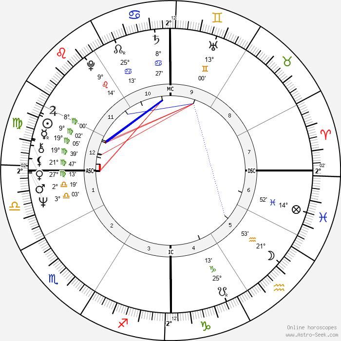 Leonard Slatkin - Birth horoscope chart
