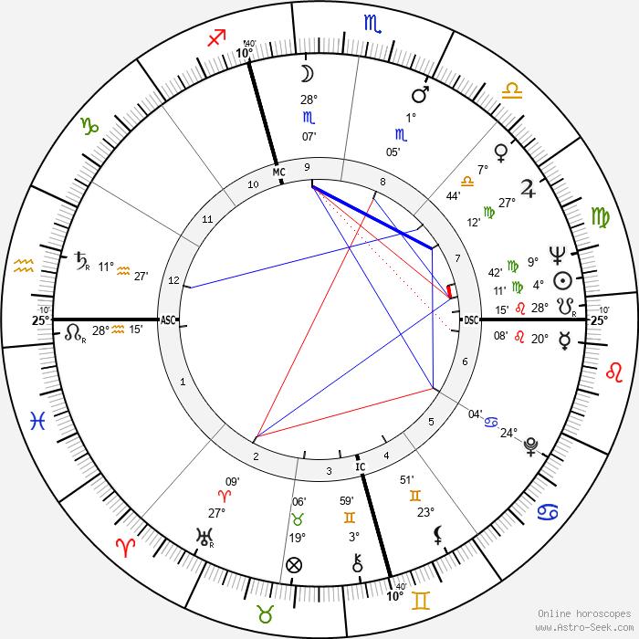 Leonard Weinglass - Birth horoscope chart