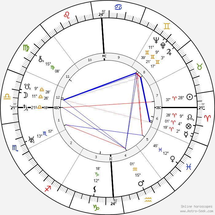 Leonarda Cianciulli - Birth horoscope chart