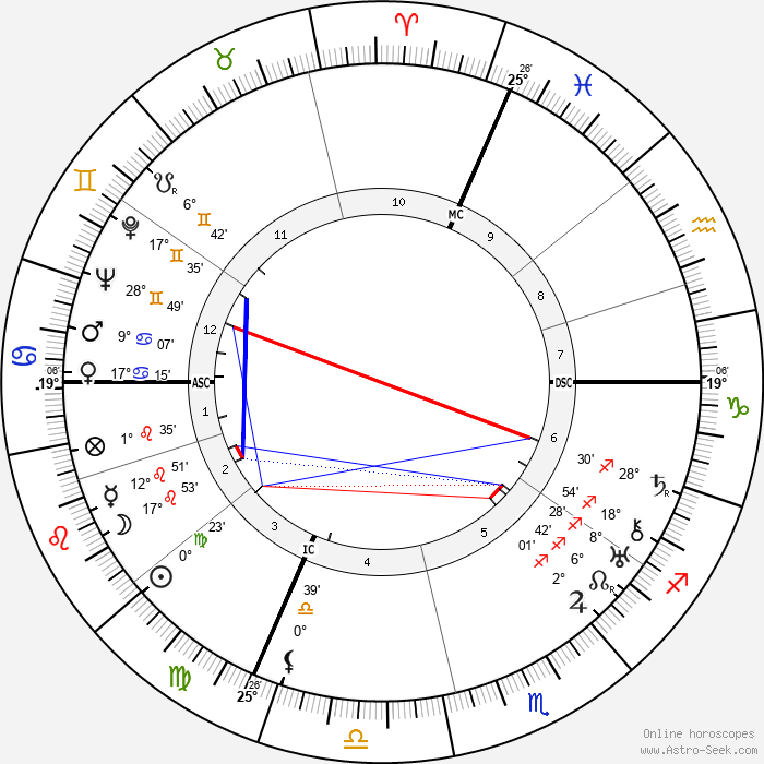 Leonardo Conti - Birth horoscope chart