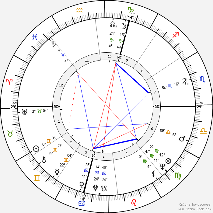 Leonardo Del Vecchio - Birth horoscope chart