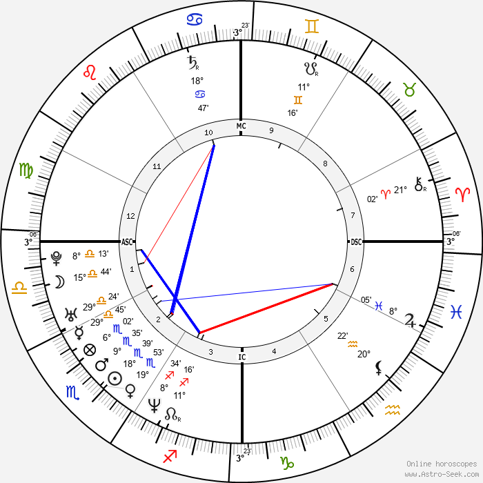 Leonardo DiCaprio - Birth horoscope chart
