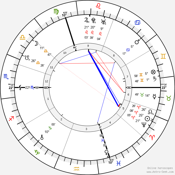 Leonhard Euler - Birth horoscope chart