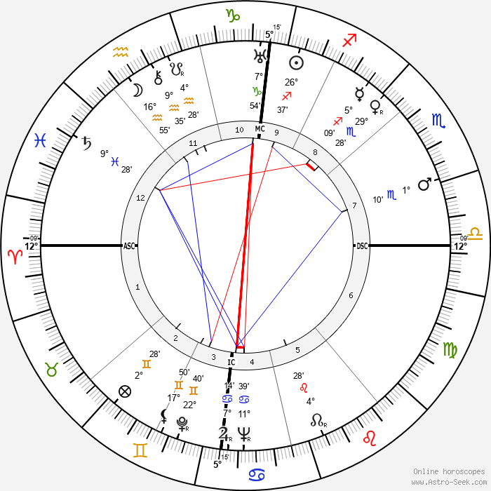 Leonid Brezhnev - Birth horoscope chart