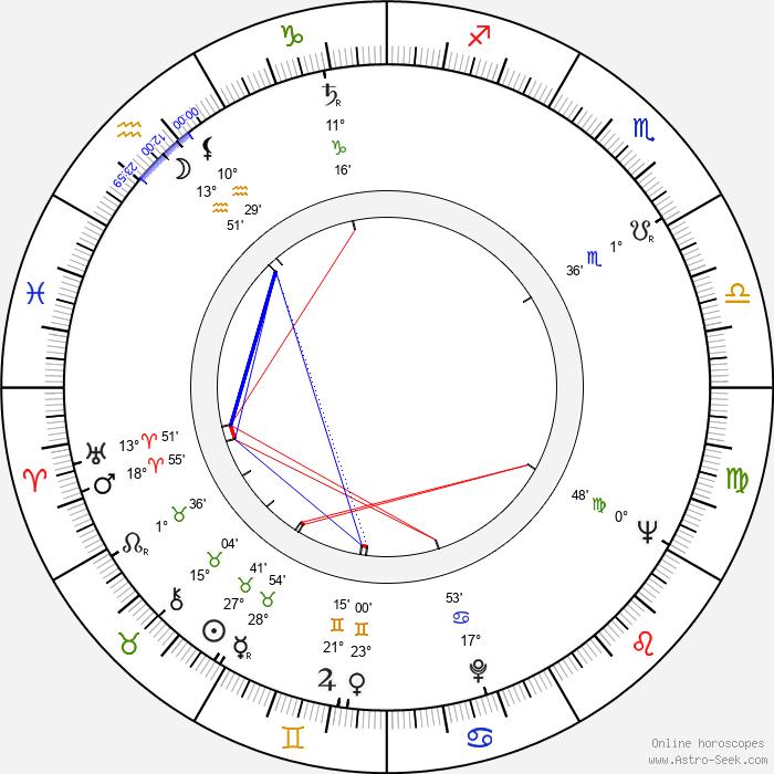Leonid Kharitonov - Birth horoscope chart