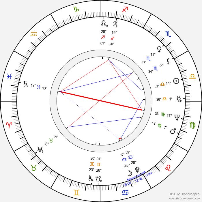 Leonid Kuravlyov - Birth horoscope chart