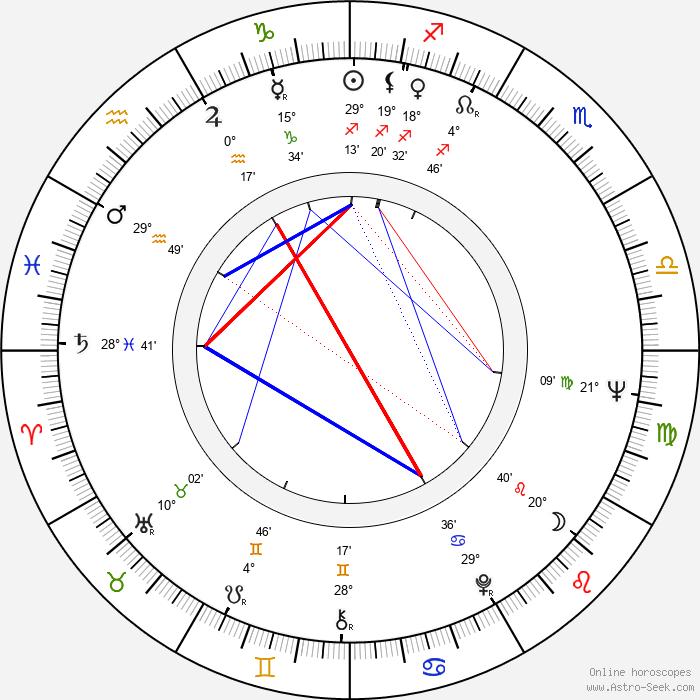 Leonid Kvinikhidze - Birth horoscope chart