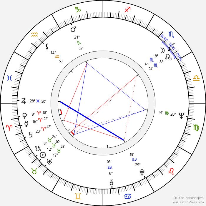 Leonid Nechayev - Birth horoscope chart