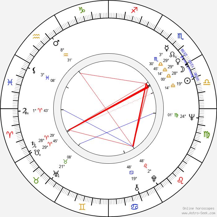 Leonid Nevedomsky - Birth horoscope chart