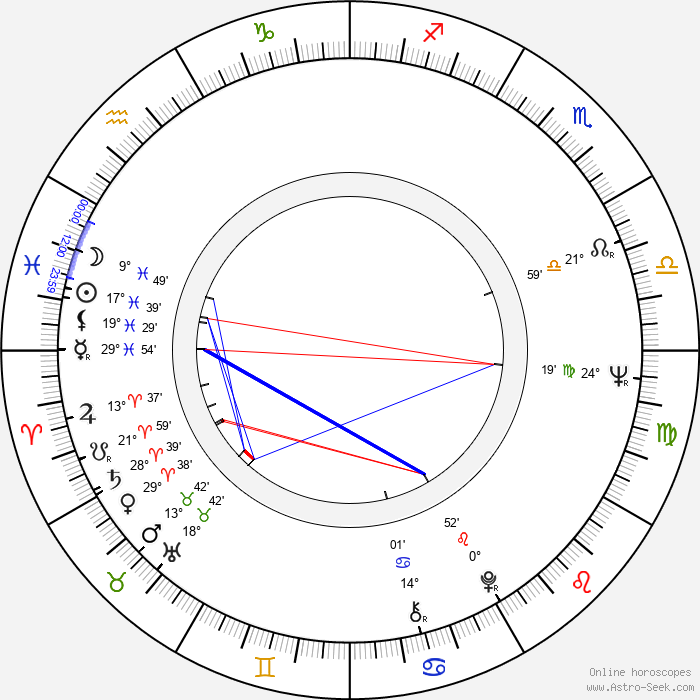 Leonid Osyka - Birth horoscope chart
