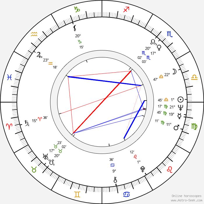 Leonid Popov - Birth horoscope chart