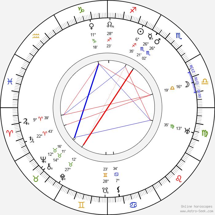 Leonid Vesnin - Birth horoscope chart