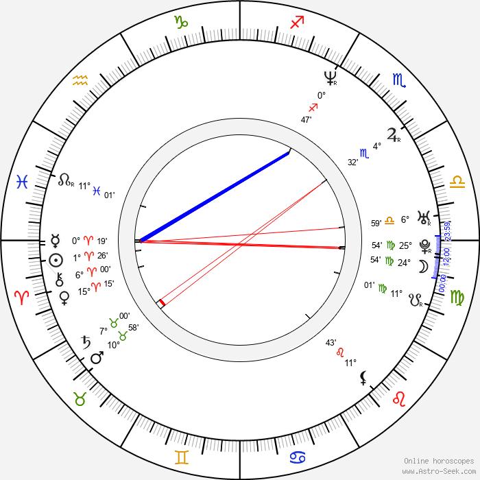 Leontien van Moorsel - Birth horoscope chart