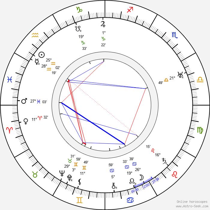 Leontine Sagan - Birth horoscope chart