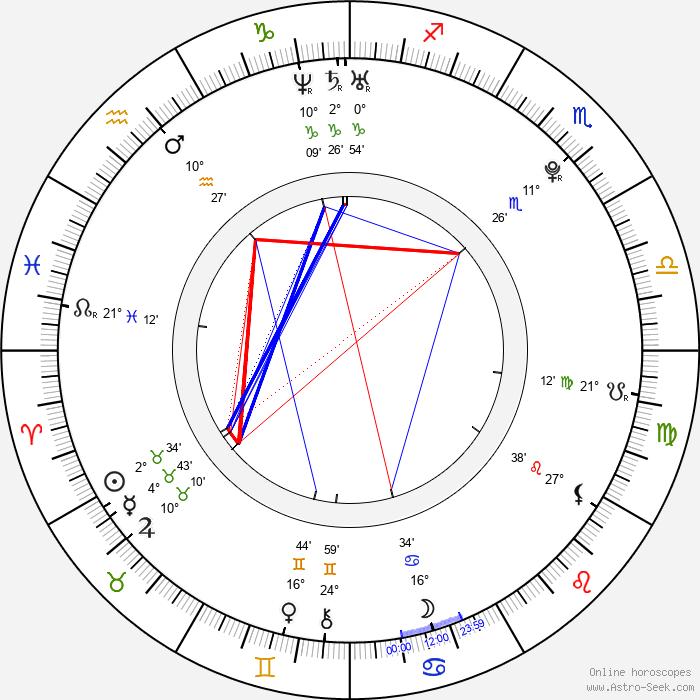 Leony April - Birth horoscope chart