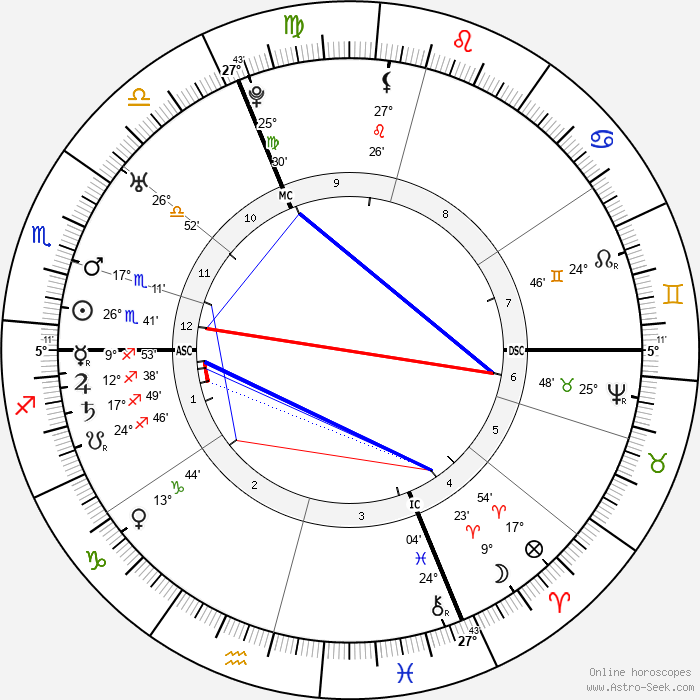 Leopold Auenbrugger - Birth horoscope chart