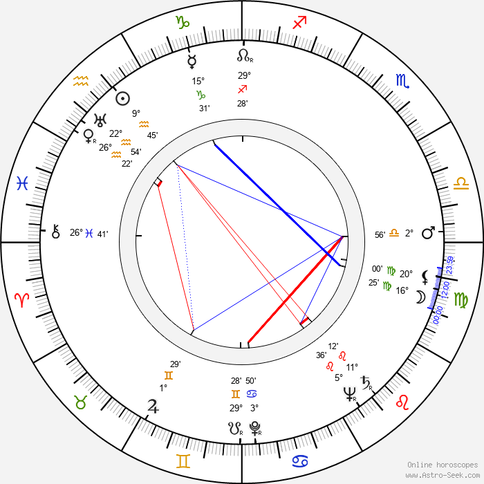 Leopold Lahola - Birth horoscope chart