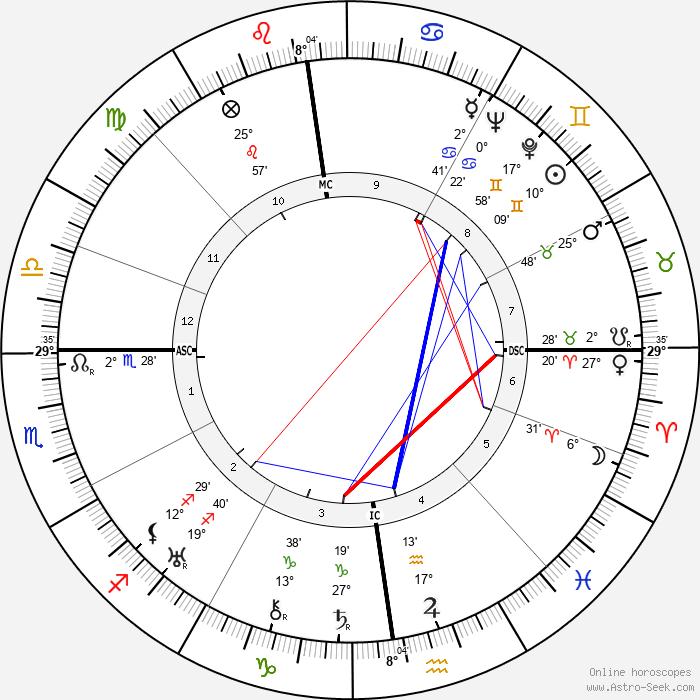 Leopold Lindtberg - Birth horoscope chart