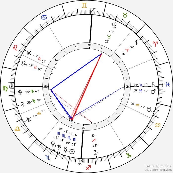 Leopold Mozart - Birth horoscope chart