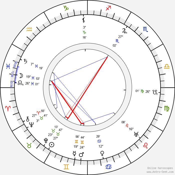 Leopold von Ledebur - Birth horoscope chart