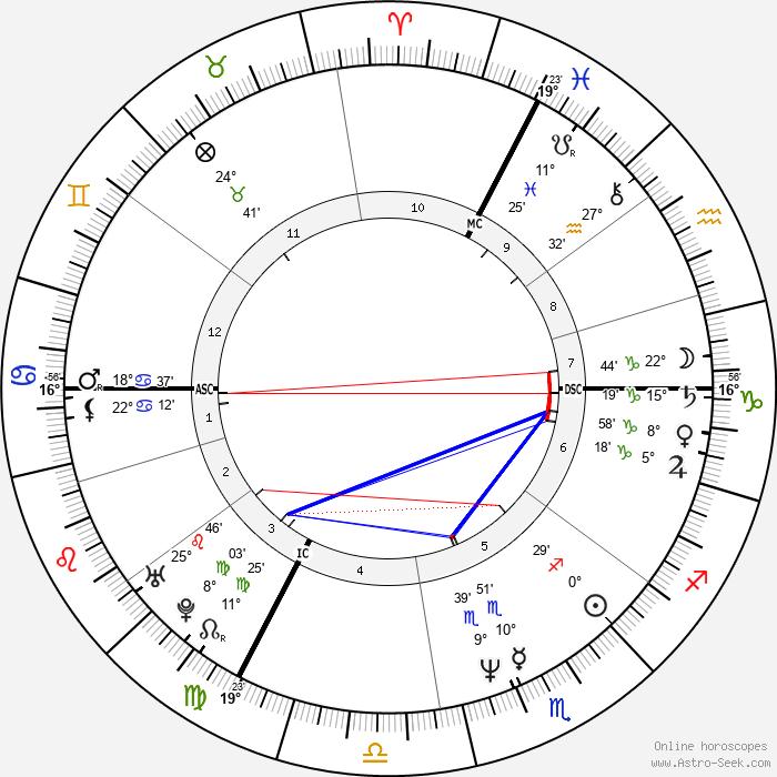 Leos Carax - Birth horoscope chart