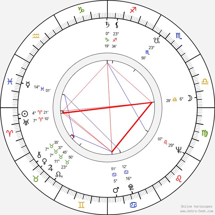 Leoš Kaltofen - Birth horoscope chart