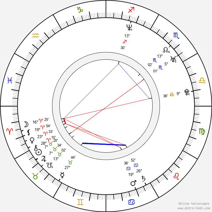 Leoš Mareš - Birth horoscope chart