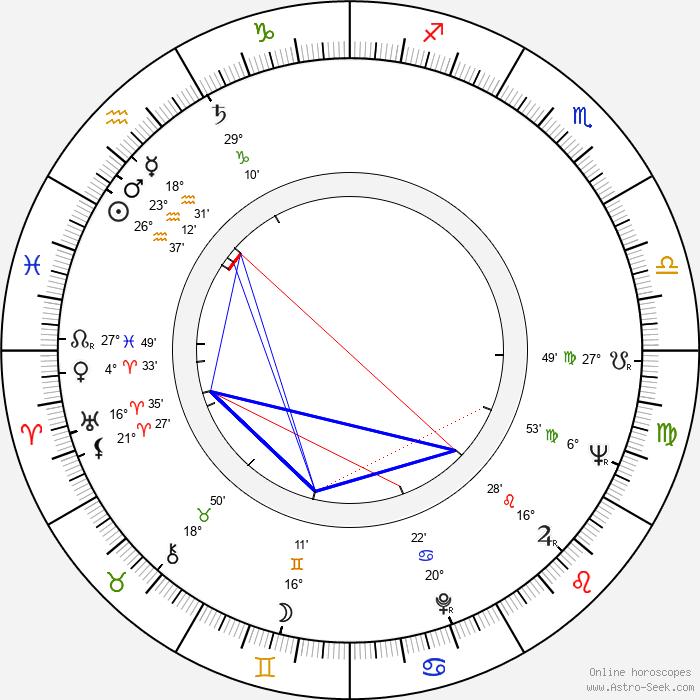 Leoš Suchařípa - Birth horoscope chart