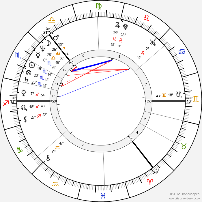 Les McKeown - Birth horoscope chart