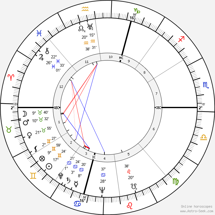Les Paul - Birth horoscope chart