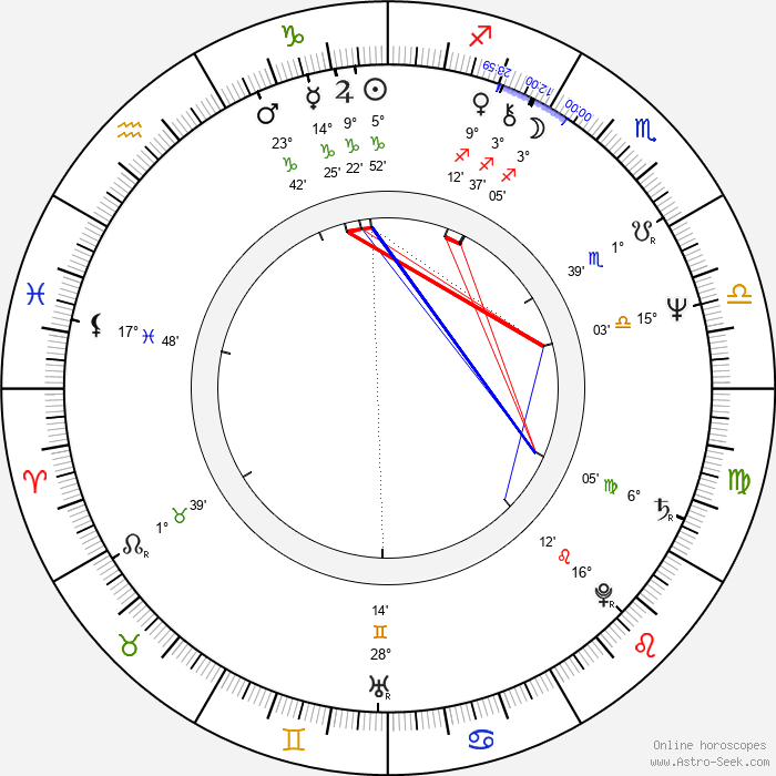 Les Taylor - Birth horoscope chart