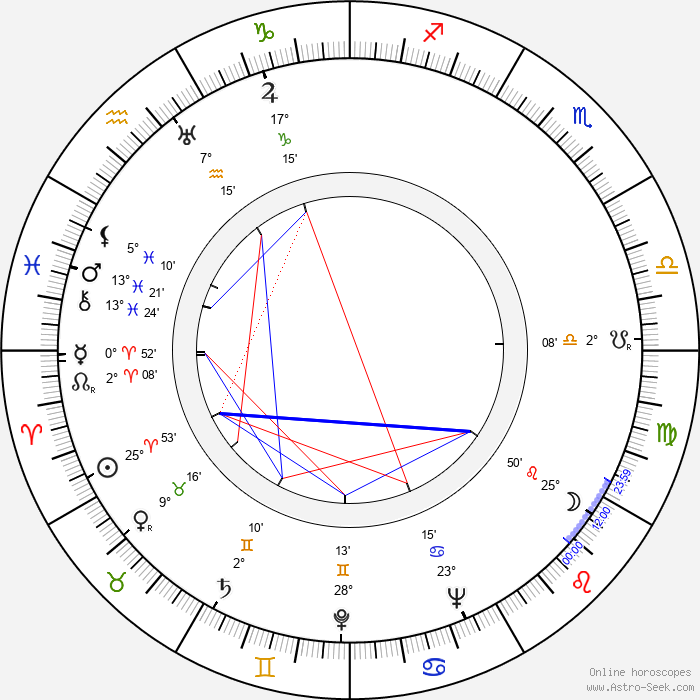 Les Tremayne - Birth horoscope chart