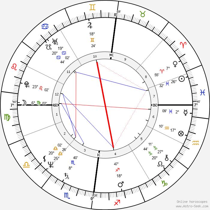 Lesley-Anne Down - Birth horoscope chart