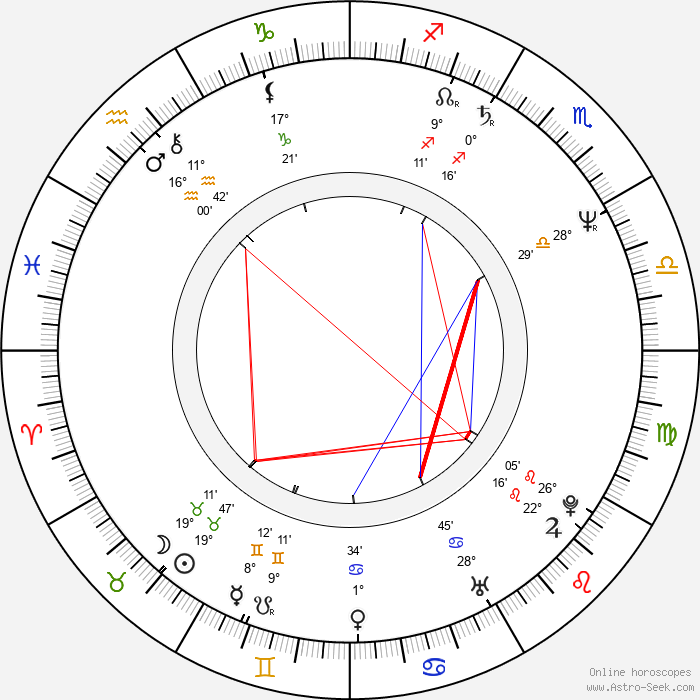 Lesley Dunlop - Birth horoscope chart