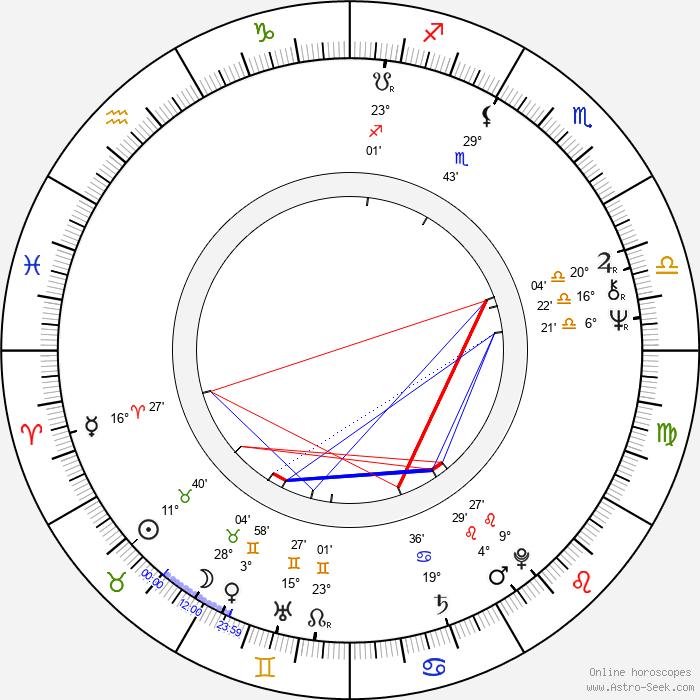 Lesley Gore - Birth horoscope chart