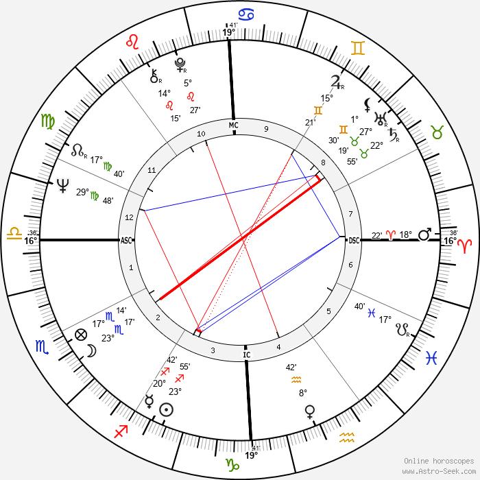 Lesley Stahl - Birth horoscope chart