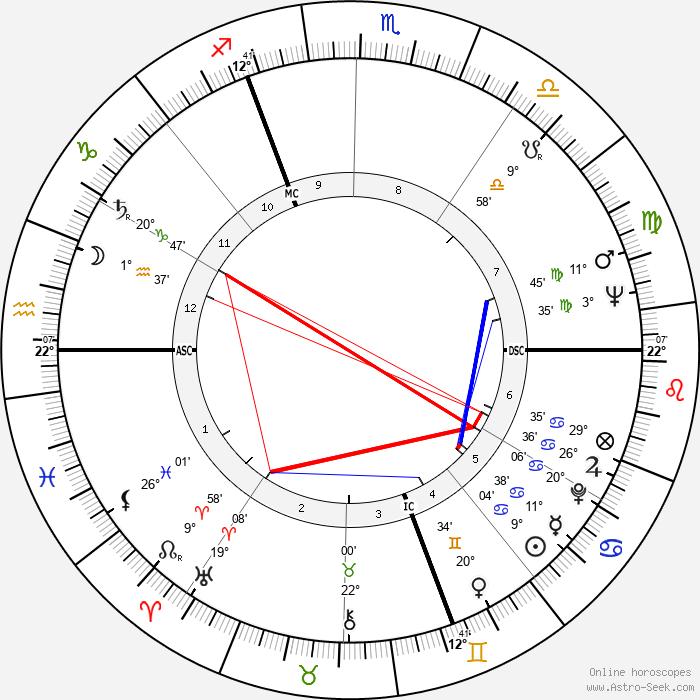 Leslie Caron - Birth horoscope chart