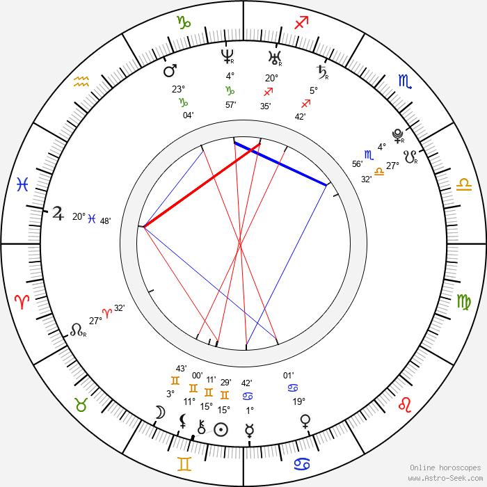 Leslie Carter - Birth horoscope chart